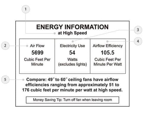 ceiling fan CFM chart